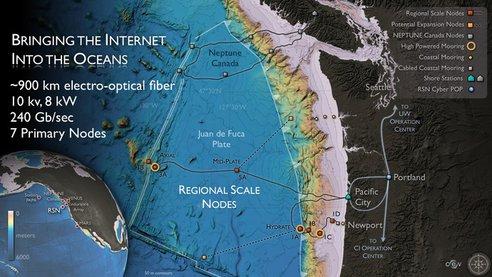 L'Internet des oceans