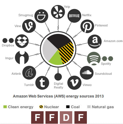 amazong-energy-use-2013
