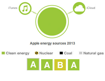 apple-energy-source-2013