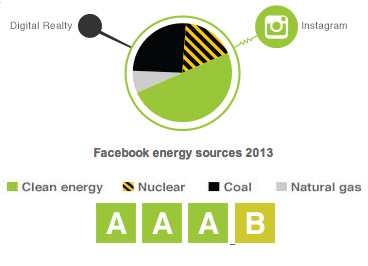 facebook-energy-use-2013