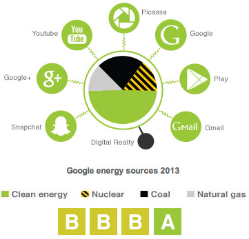 google-energy-use-2013