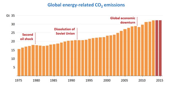 Les émissions de CO2 se sont stabilisées en 2014 et 2015