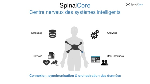 spinalcom-microplateforme-de-data-management-application-enablement-6-638