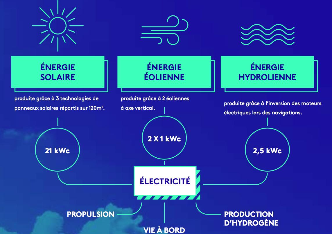 explications énergies renouvelables energy observer